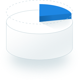 Pie Chart 22%
