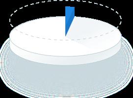 Pie Chart 3%