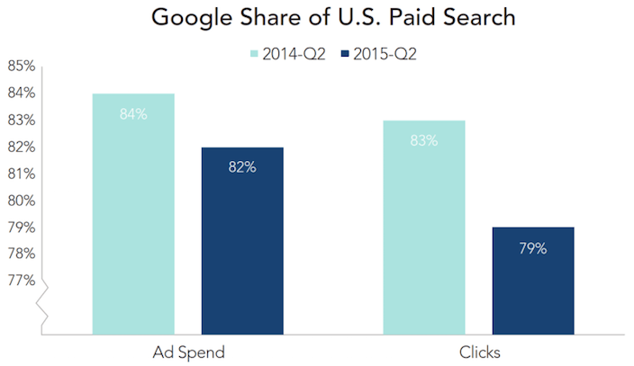 This picture shows how Google's share of paid search revenue is important to marketers and their AdWords landing page.
