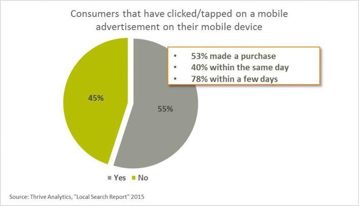 This chart shows how often people click on ads while using their smartphone.