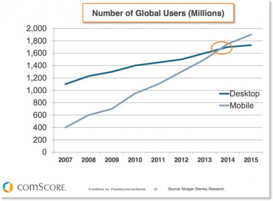 This picture shows how mobile users have surpassed desktop users around the world.
