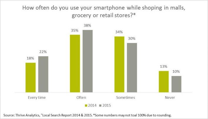 This picture shows the data how often people use their smartphone while shopping.