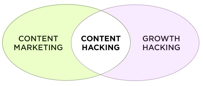 content marketing Hacking