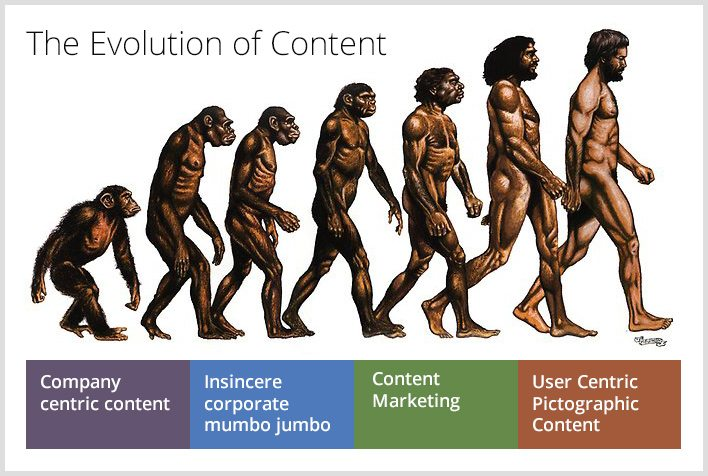 evolution-of-content
