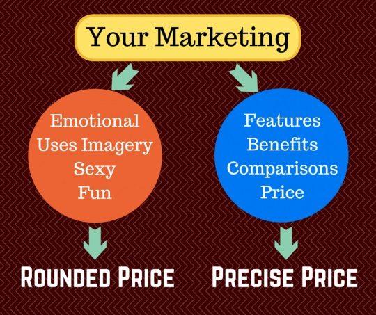 precise pricing