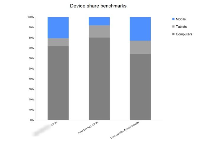 device share