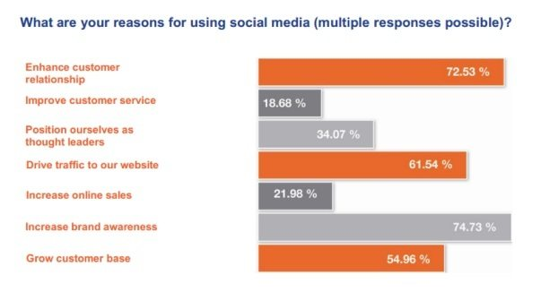 A bar chart showing the most popular reasons people use social media, including social media referrals.