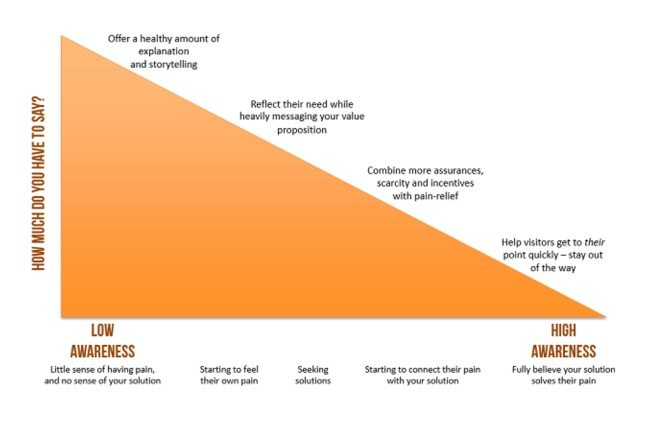 This graph shows how awareness level determines the necessary length for sales pages.