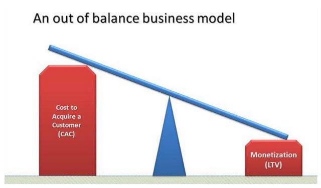 This graphic shows the customer lifetime value business model.