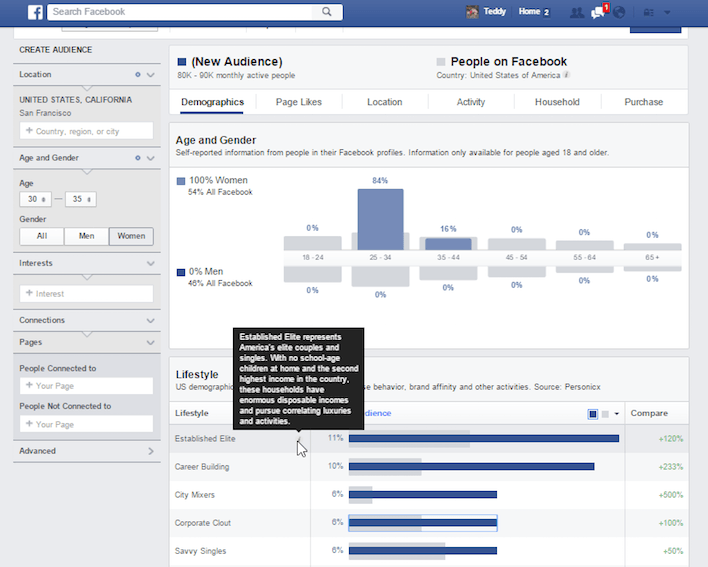 This picture shows how Facebook's Audience Insights provides detailed information about prospects.