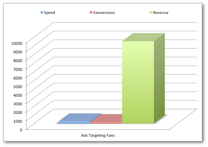 This graph shows why Facebook ad targeting fans of your business yields a much higher ROI than non-fans.