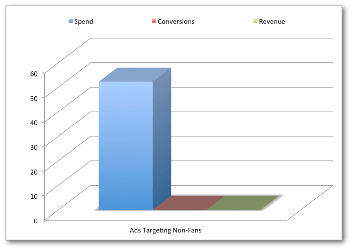 This graph shows why Facebook ad targeting non-fans does not yield a positive ROI.