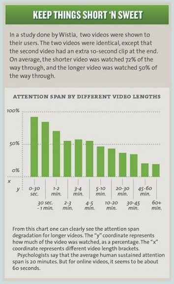 This picture shows how attention span influences landing page video length.
