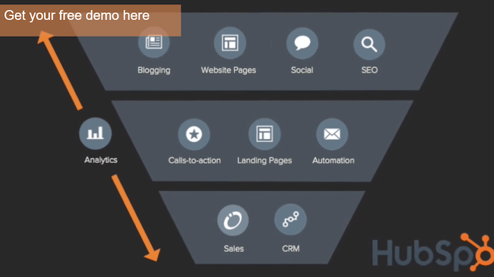 This picture shows how HubSpot uses YouTube annotations to generate landing page traffic.