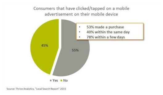 This picture shows the percentage of online PPC ads clicked by consumers that led to sales.