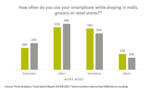 This picture shows the growing mobile PPC trend of smartphone usage while shopping.