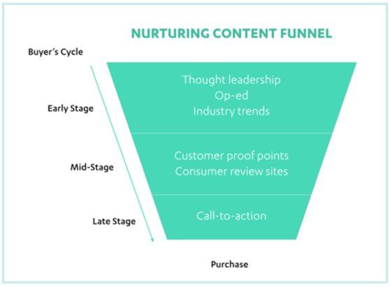 This picture shows how Autopilot uses the content funnel to nurture landing page conversions.