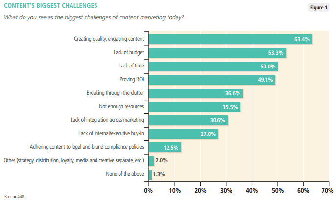 This picture shows the many challenges that content marketing agencies face today.