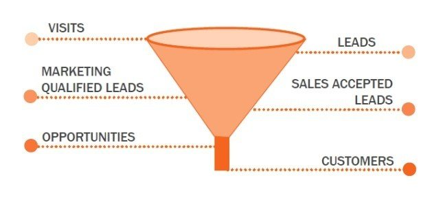 This picture shows the marketing funnel and why it's important to have high quality traffic to increase landing page conversions.