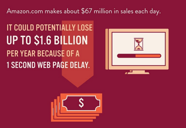 This graphic shows how Amazon can lose $1.6 billion per year because of a 1-second web page delay.