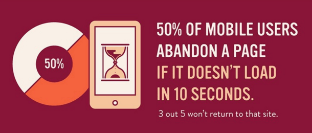 This graphic shows marketers that 50% of mobile users will leave a web page if it doesn't load in 10 seconds.