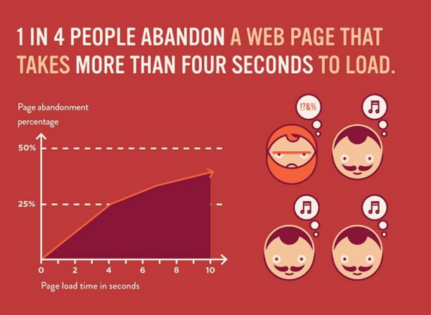 This graphic shows that the slower a web page loads, the more people will leave the page.