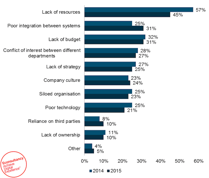 This graph shows the many types of business challenges that CRO marketing agencies face and they've changed since 2014.