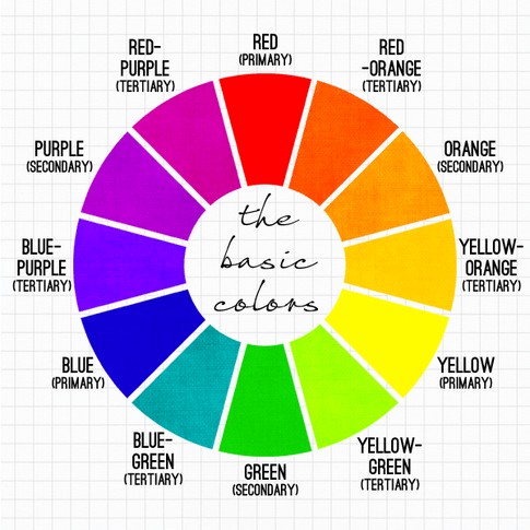 This Picture Shows Marketers The Basic Color Wheel When Choosing Landing Page Colors