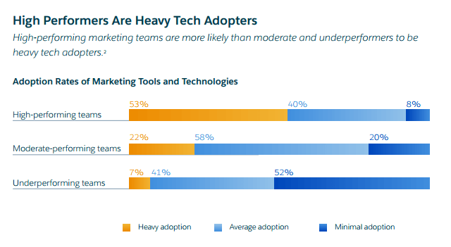 This picture shows marketers why teams that adopt marketing technologies perform better and close more sales.