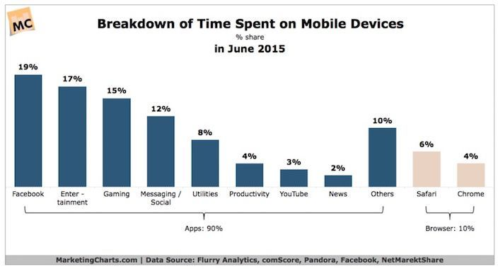 This chart shows marketers which activities people do on their mobile phone the most.