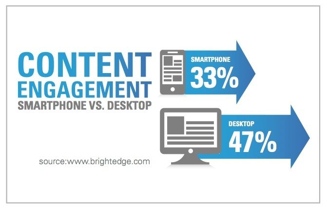 This picture shows marketers why content engagement is so important to lead generation and free trial signups.