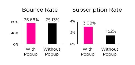 This picture shows marketers why popups are beneficial to increasing saas free trial signups.
