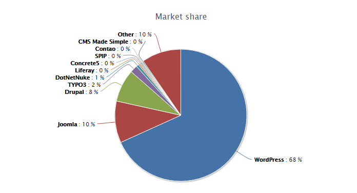 This picture shows the CMS market share and why WordPress, Joomla, and Drupal own the largest share.