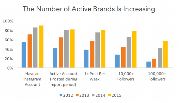 This picture shows marketers the number of active brands on Instagram and how many followers each account has.