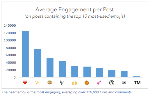This picture shows how emojis on Instagram help increase brand engagement.