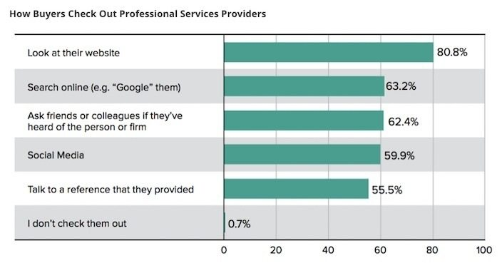 This chart shows marketing agencies how a poor website negatively affects new referral business.