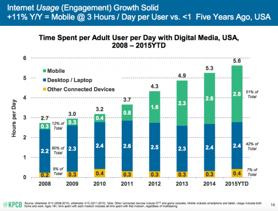 This picture shows marketers how internet usage has increased on mobile the most in recent years compared to desktop and other devices.