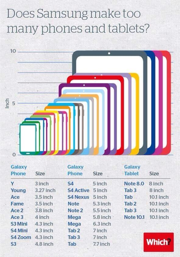 This picture shows the wide variety of Samsung's Galaxy series on phone and tablet provided with dimensions.