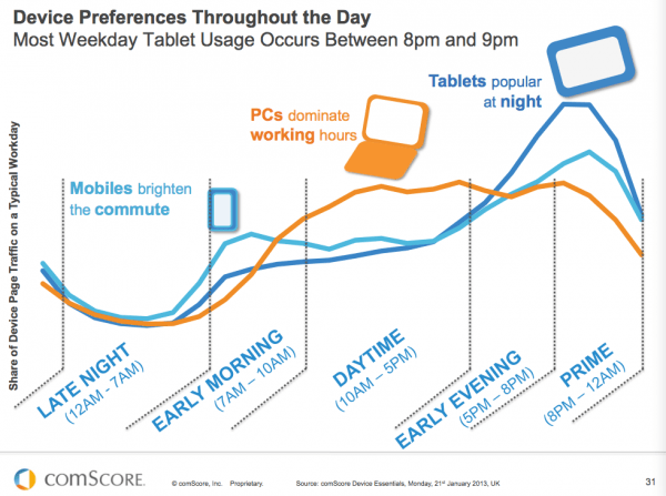 This picture shows marketers how people's device preference changes through the day from smartphone, to PC, to tablet.
