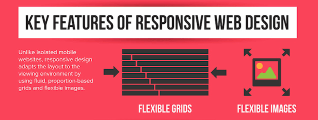 This graphic shows marketers why flexible grids and flexible images are important to responsive web design.