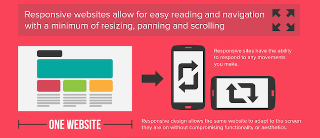 This graphic shows marketers how responsive web design makes browsing easier and more user friendly.