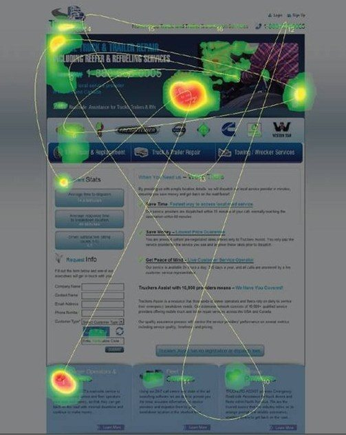 This picture shows marketers how heat maps can help you develop successful A/B tests.