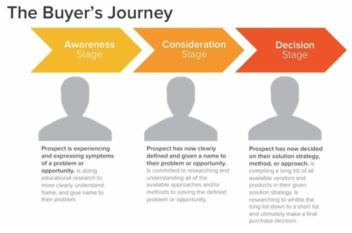 This picture shows marketers the 3 stages of the buyer's journey: awareness, consideration, and decision.