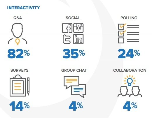 This picture shows marketers how webinars increase interactivity among target audiences while generating leads.
