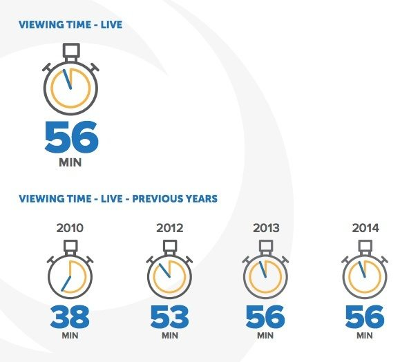 This picture shows marketers how webinars have great engagement among attendees and have nearly 1 hour of viewing time.