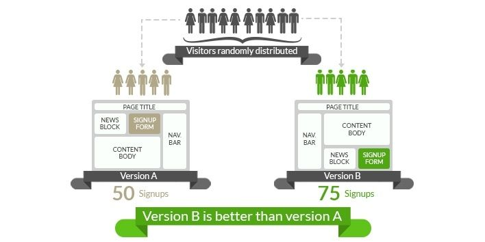 A/B Tests You Can Use to Improve Conversions
