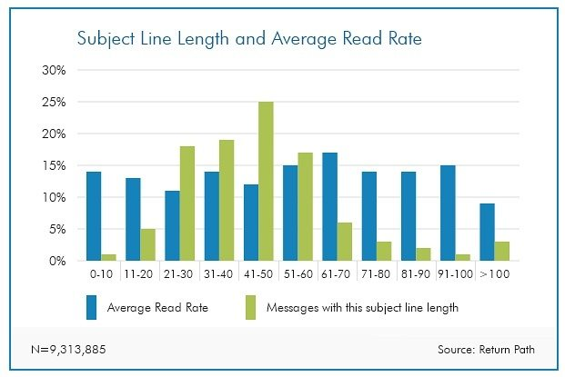 This chart shows the correlation between email subject line length and the average read rate.