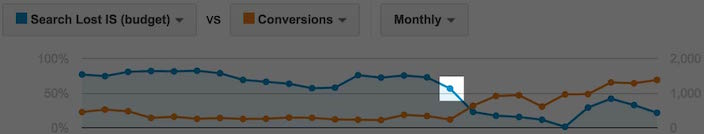 This graph shows marketers how to determine how many lost conversions you get when losing impression shares in AdWords.
