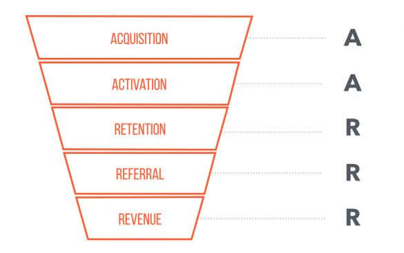 This picture shows marketers the 5 stages of AARRR framework to increase retention rates.