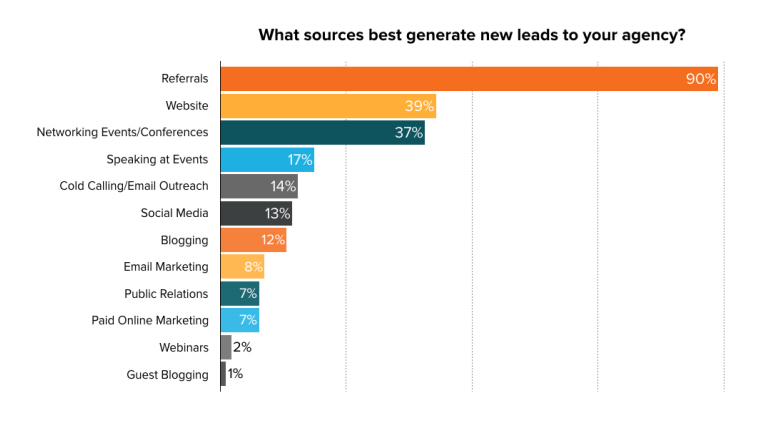 This picture shows marketers that 90% of digital marketing agencies rely on referrals to generate the best new leads.